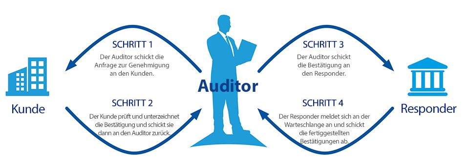 Wie Audit-Bestätigungen funktionieren